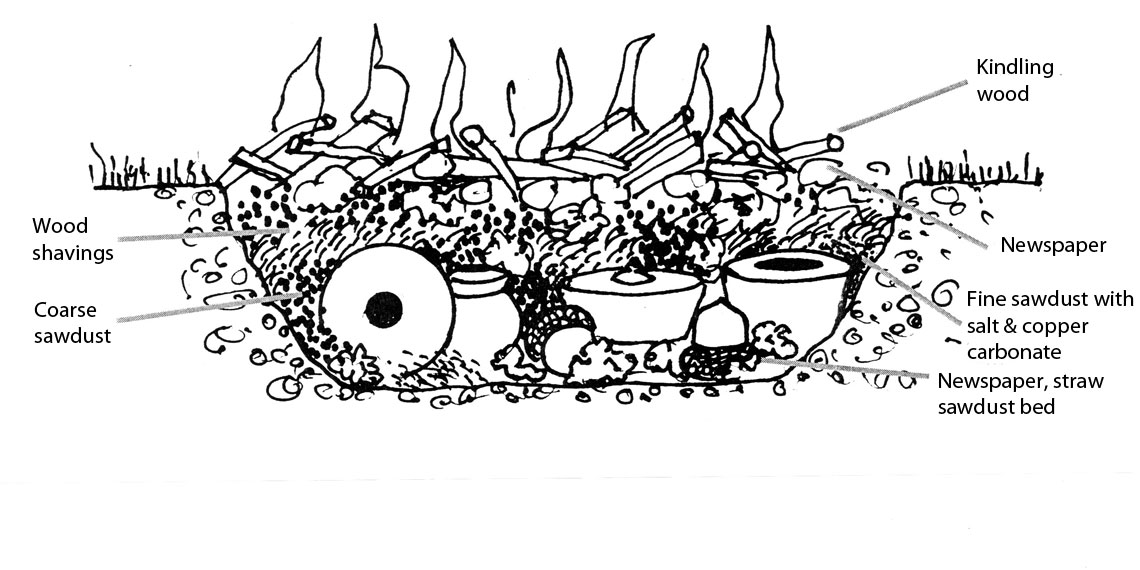 ... Drawing of the components of a pit fire Pit firing ... - Pit Firing Technique Alex Mandli Saggar Fired And Pit Fired Pottery
